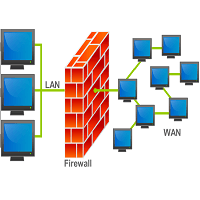 upwork Firewall Concepts Test Skill Test