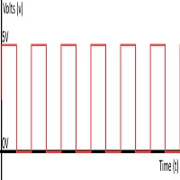 upwork Digital Signal Processing Test Skill Test